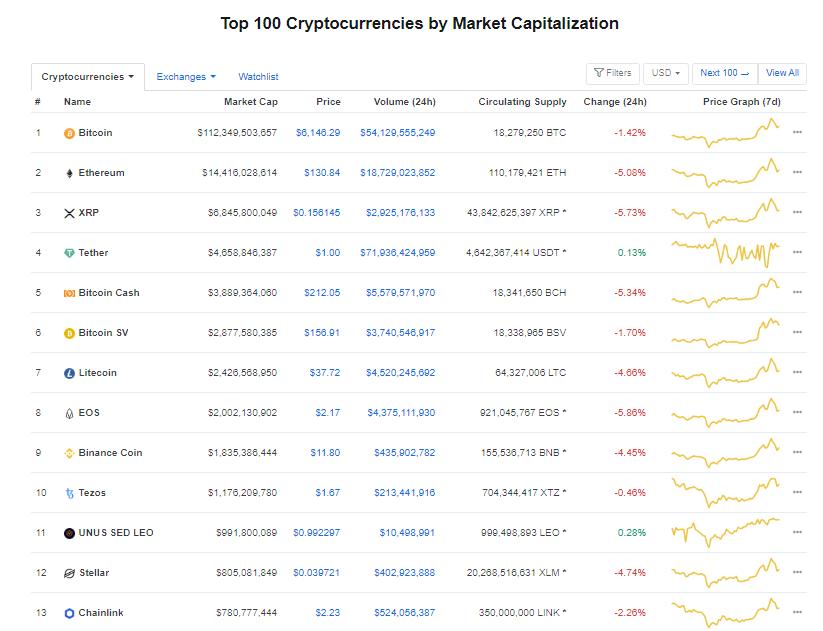 Nhóm 10 đồng tiền kĩ thuật số hàng đầu theo giá trị thị trường hôm nay (21/3) (nguồn: CoinMarketCap)