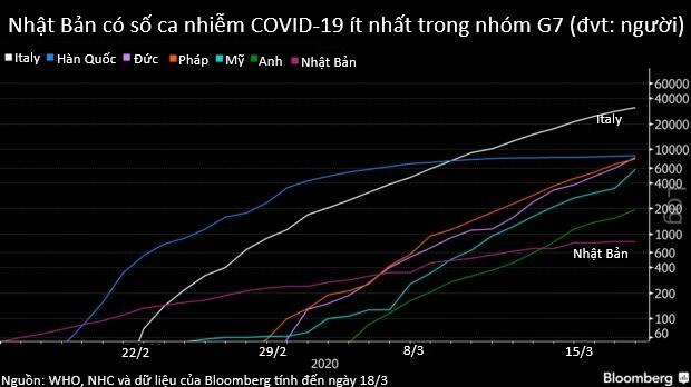 Câu hỏi đánh đố giới chuyên gia: Từng là một trong các điểm nóng đầu tiên, Nhật Bản nay đã thoát ải COVID-19? - Ảnh 2.