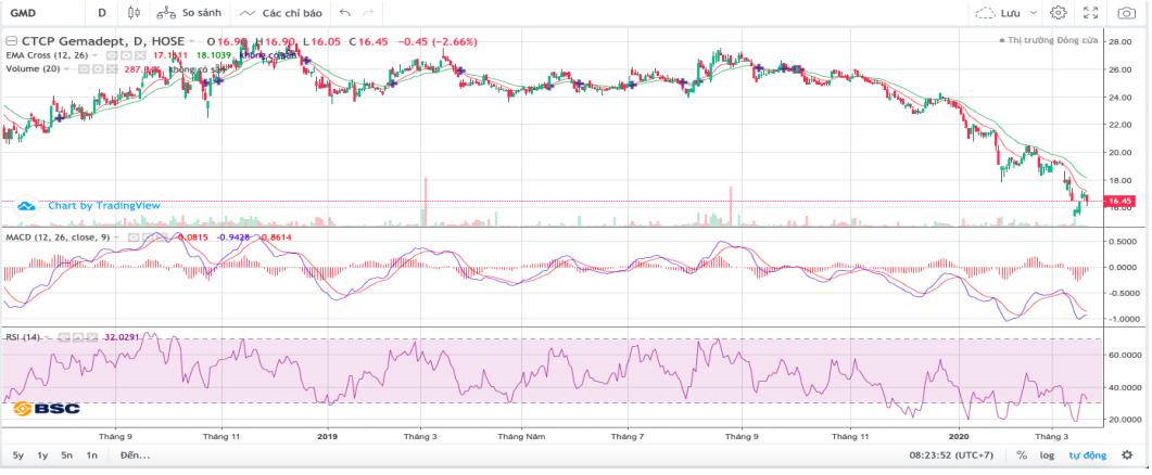 Cổ phiếu tâm điểm ngày 23/3: PVD, SJS, NDN, GMD, PDR - Ảnh 5.