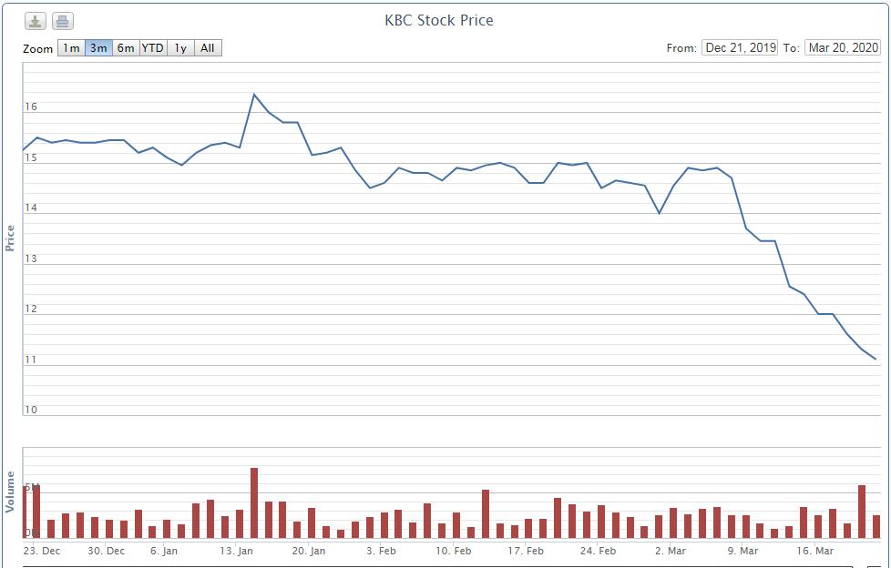 Ông Đặng Thành Tâm muốn mua 10 triệu cổ phiếu KBC sau nhịp lao dốc gần 30% - Ảnh 1.