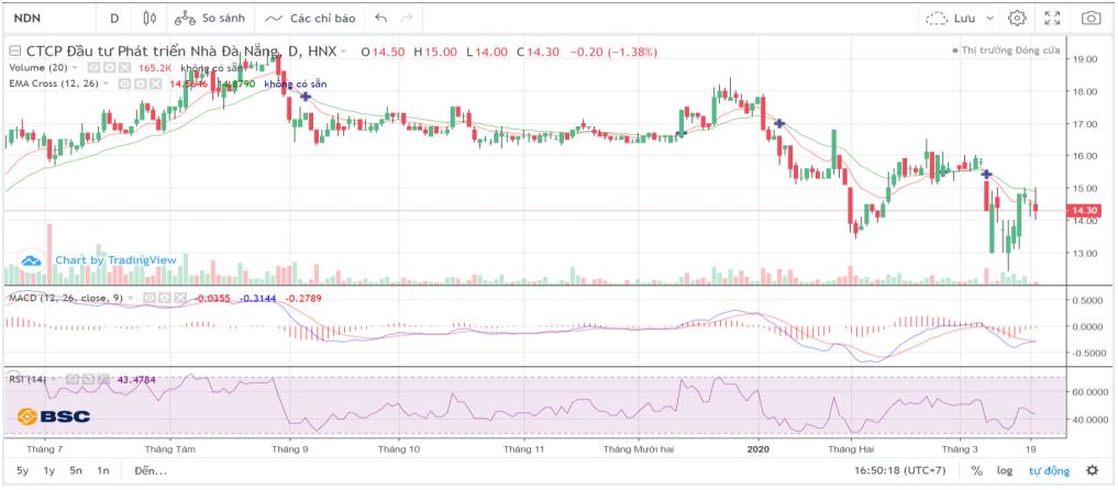 Cổ phiếu tâm điểm ngày 23/3: PVD, SJS, NDN, GMD, PDR - Ảnh 3.