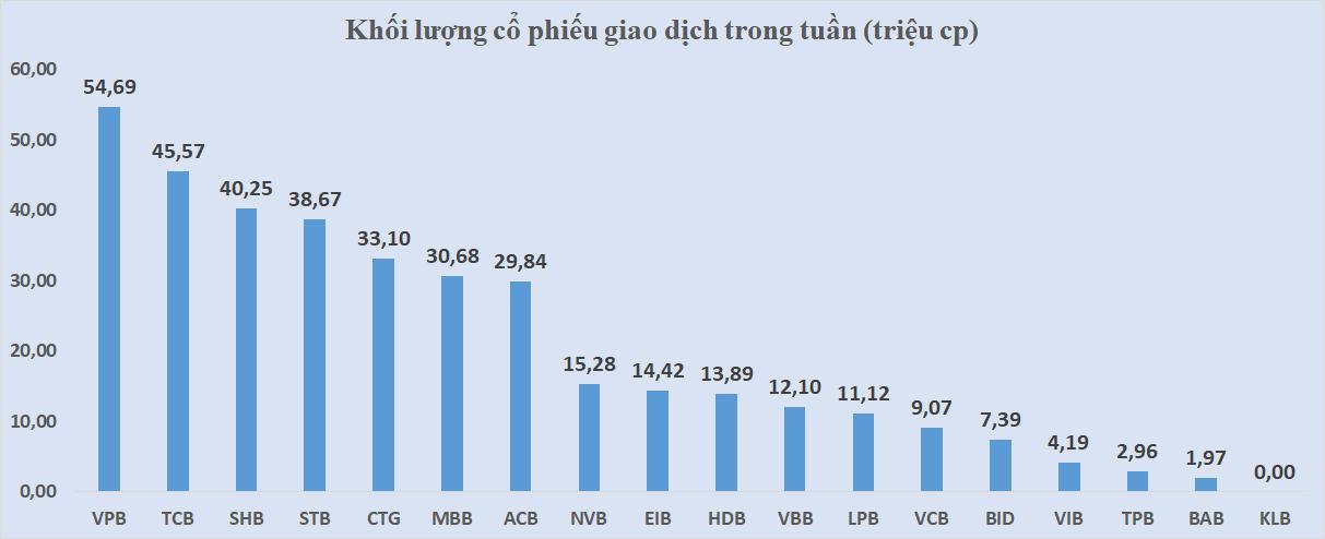 Cổ phiếu ngân hàng tuần qua: VCB dẫn đầu giảm giá, vốn hóa toàn ngành giảm thêm 2,7 tỉ USD - Ảnh 4.
