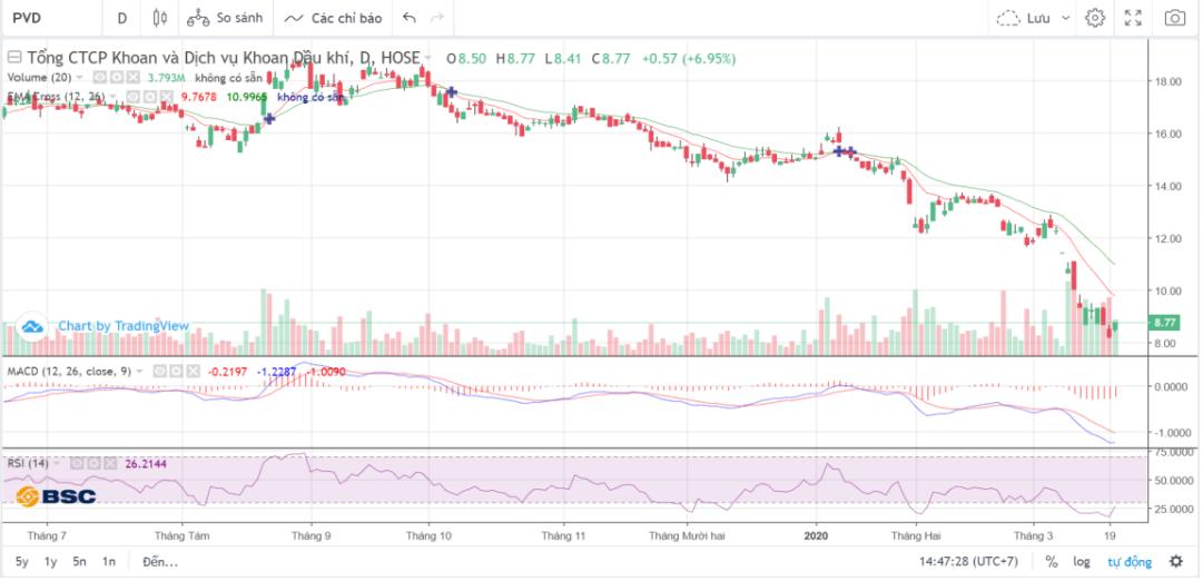 Cổ phiếu tâm điểm ngày 23/3: PVD, SJS, NDN, GMD, PDR - Ảnh 1.