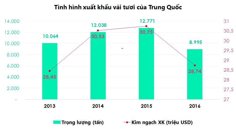 Hướng dẫn xuất khẩu vải thiều vào Trung Quốc - Ảnh 1.