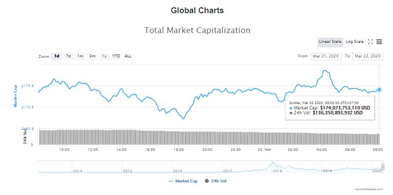 Tổng giá trị thị trường và khối lượng giao dịch tiền kĩ thuật số hôm nay (22/3) (nguồn: CoinMarketCap)