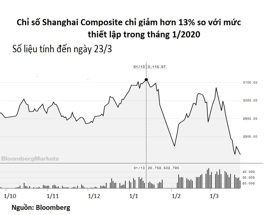 Trung Quốc muốn biến mình thành nhân tố ổn định thị trường tài chính toàn cầu đang chao đảo - Ảnh 2.