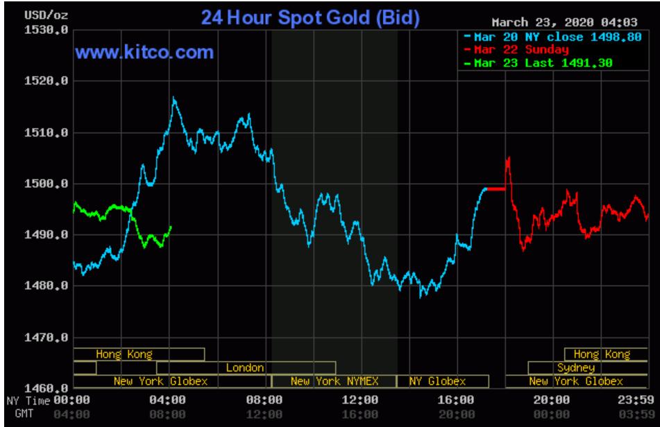 Bất chấp đà lao dốc vì COVID-19, giá vàng thế giới chờ đợi sự phục hồi sau động thái mới của Fed - Ảnh 2.