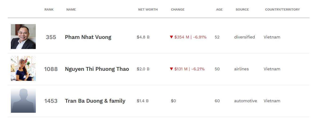 Việt Nam chỉ còn 3 tỉ phú Forbes - Ảnh 1.