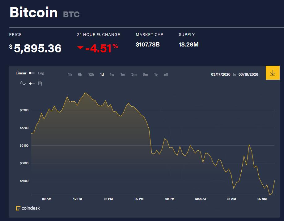 Chỉ số giá bitcoin hôm nay (23/3) (nguồn: CoinDesk)