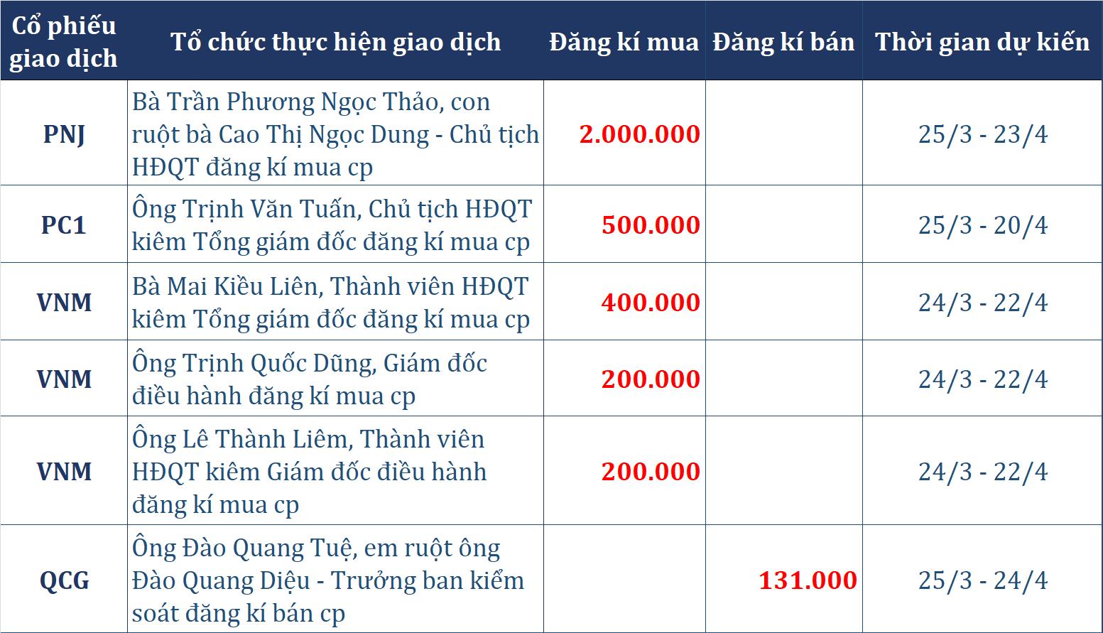 Dòng tiền thông minh 23/3: Tự doanh CTCK mua tiếp tục mua ròng phiên cuối tuần, con gái Chủ tịch Vàng bạc Đá quí Phú Nhuận muốn gom 2 triệu cp PNJ - Ảnh 2.