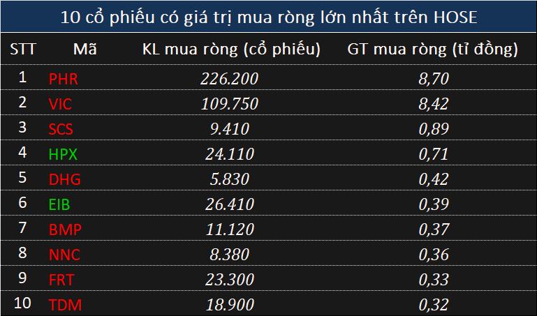 Khối ngoại rút ròng 30 phiên liên tiếp, xả 423 tỉ đồng toàn thị trường - Ảnh 2.