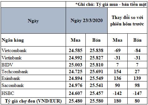 Tỷ giá đồng Euro hôm nay 23/3: Giá Euro chợ đen tăng trở lại sau nhiều ngày lao dốc - Ảnh 2.