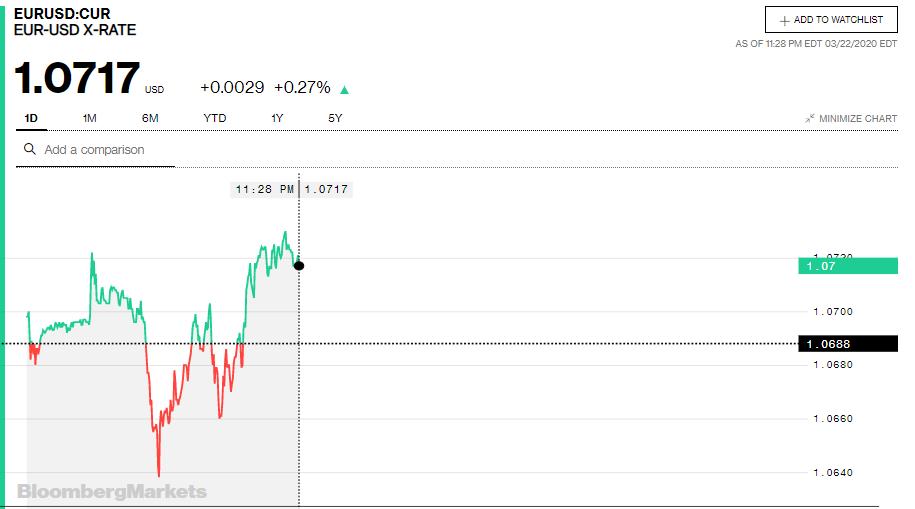 Tỷ giá đồng Euro hôm nay 23/3: Giá Euro chợ đen tăng trở lại sau nhiều ngày lao dốc - Ảnh 3.