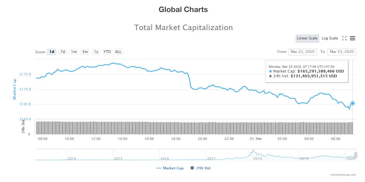 Tổng giá trị thị trường và khối lượng giao dịch tiền kĩ thuật số hôm nay (23/3) (nguồn: CoinMarketCap)