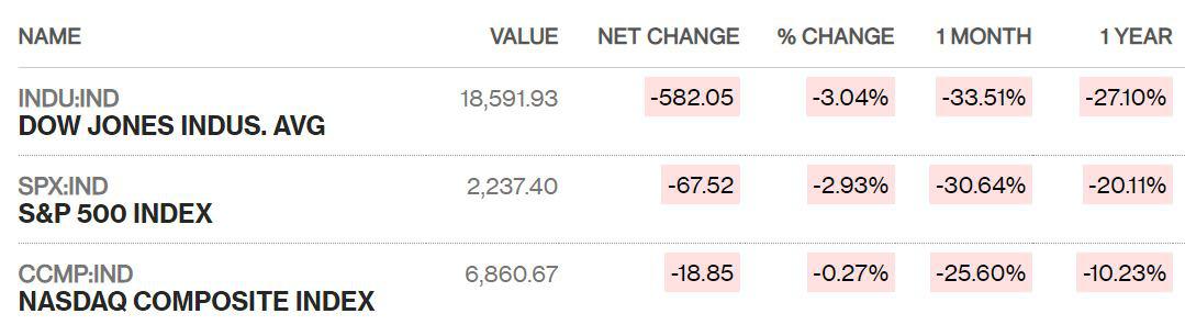 Gói giải cứu nghìn tỉ USD bị chặn lại ở Thượng viện, Dow Jones giảm thêm gần 600 điểm - Ảnh 1.