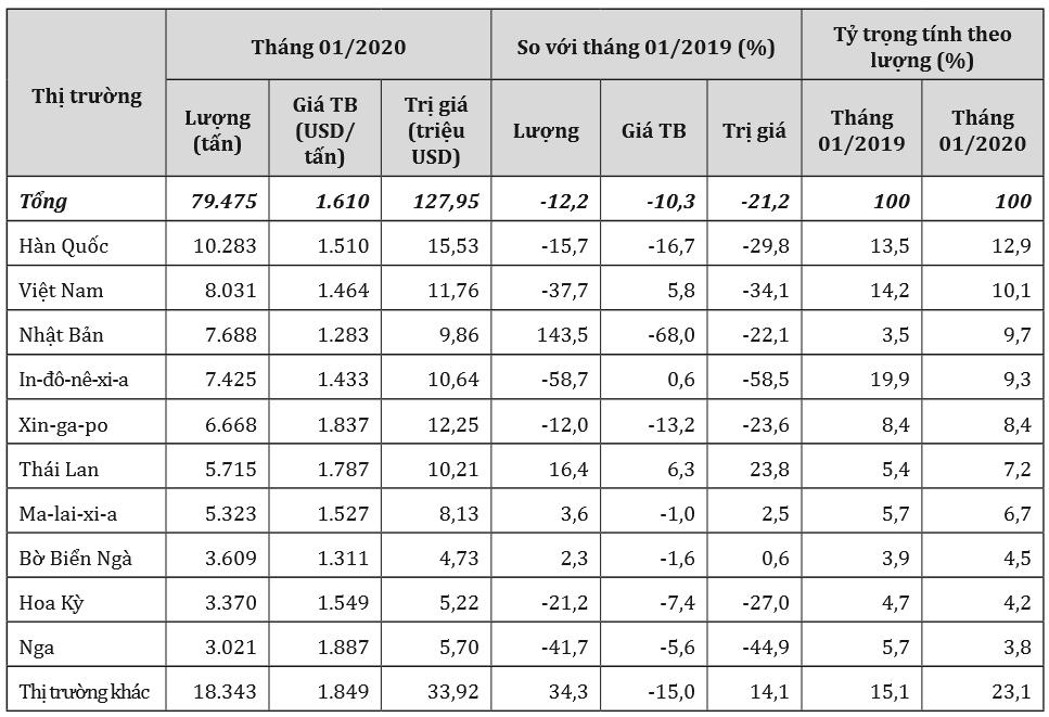 Ấn Độ giảm nhập khẩu cao su từ Hàn Quốc, Việt Nam, Indonesia - Ảnh 1.