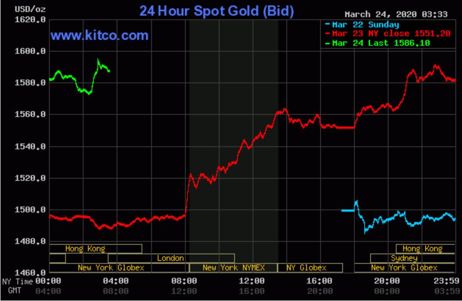 Giá vàng thế giới tăng phi mã, rút ngắn chênh lệch với vàng SJC xuống còn 2 triệu đồng/lượng trong vòng 24h - Ảnh 3.