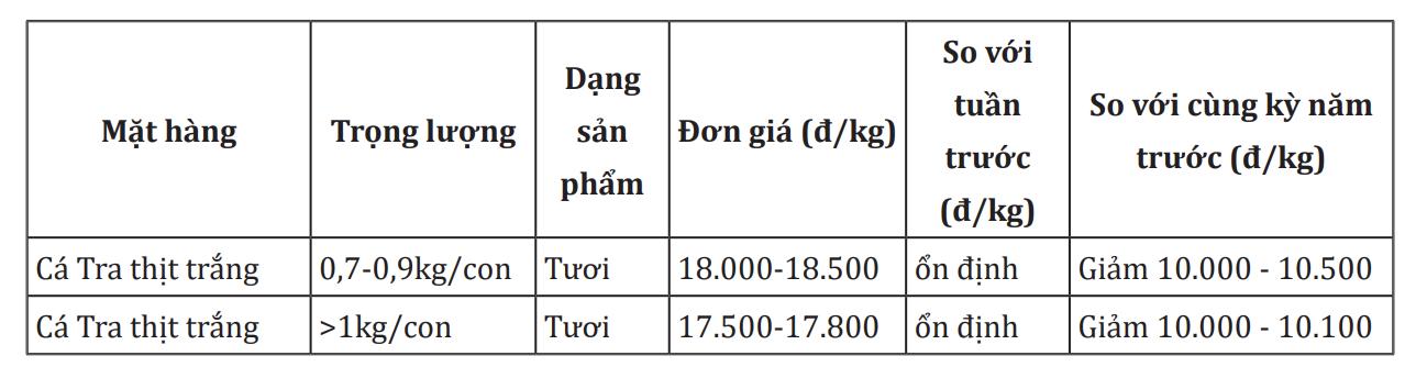 Xuất khẩu cá tra sang hàng loạt thị trường ảm đạm do dịch COVID-19 - Ảnh 1.