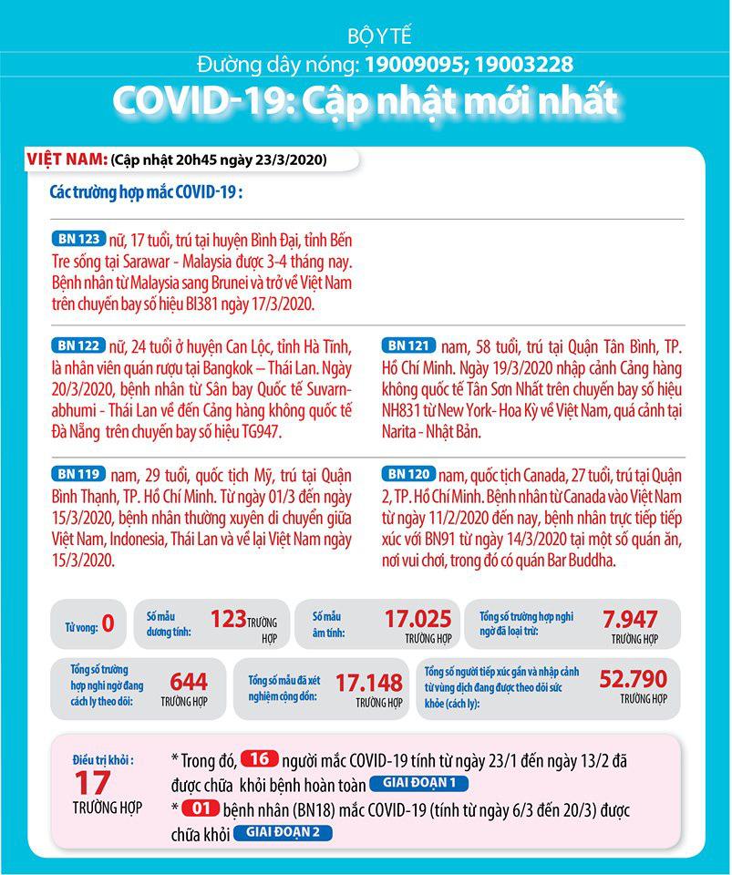 Cập nhật tình hình dịch virus corona ngày 24/3: Việt Nam có 123 ca nhiễm; Italy có gần 5.000 ca nhiễm và hơn 600 ca tử vong trong 1 ngày - Ảnh 1.