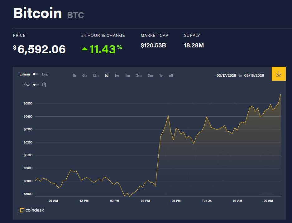 Chỉ số giá bitcoin hôm nay (24/3) (nguồn: CoinDesk)
