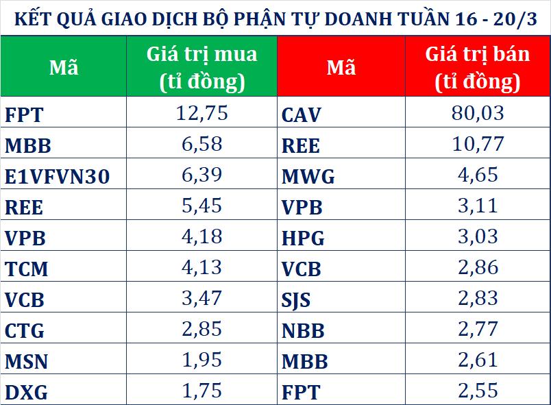 Dòng tiền thông minh 24/3: Tự doanh CTCK đảo chiều bán ròng phiên VN-Index giảm về mức thấp nhất từ đầu năm 2017, loạt lãnh đạo Vinamilk đăng kí mua vào cp - Ảnh 1.