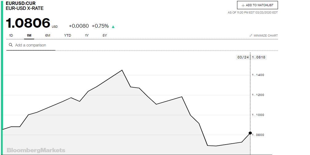 Tỷ giá đồng Euro hôm nay 24/3: Giá Euro ngân hàng đồng loạt tăng mạnh - Ảnh 3.