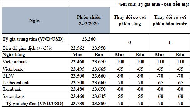 Giá USD trong nước đồng loạt sụt giảm sau khi NHNN hạ giá bán - Ảnh 2.