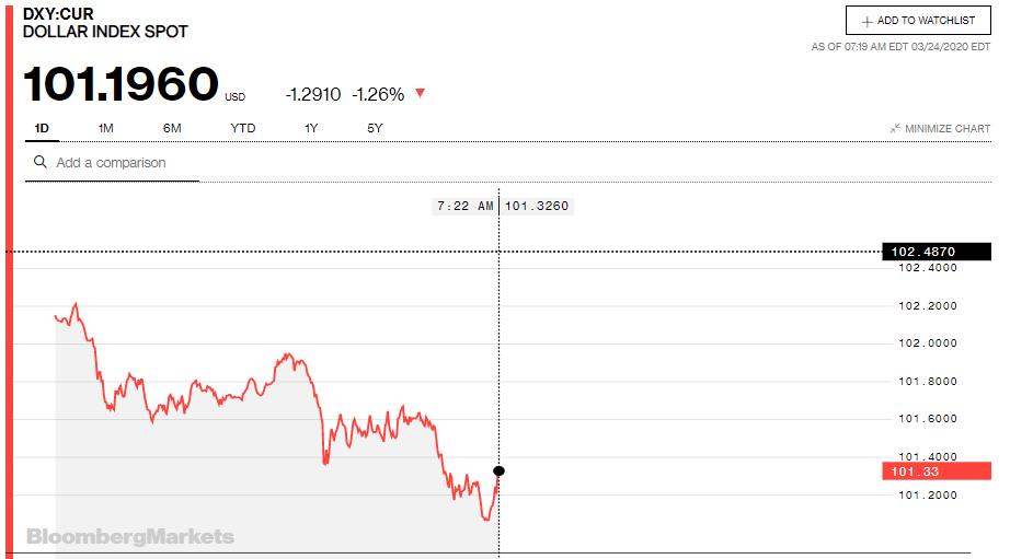 Giá USD trong nước đồng loạt sụt giảm sau khi NHNN hạ giá bán - Ảnh 3.