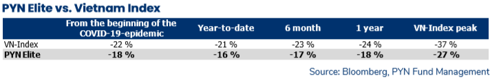 Đánh giá thị trường chứng khoán Việt Nam rẻ đến khó tin, Pyn Elite Fund tích cực gom thêm cổ phiếu, tập trung nhóm ngân hàng - Ảnh 1.
