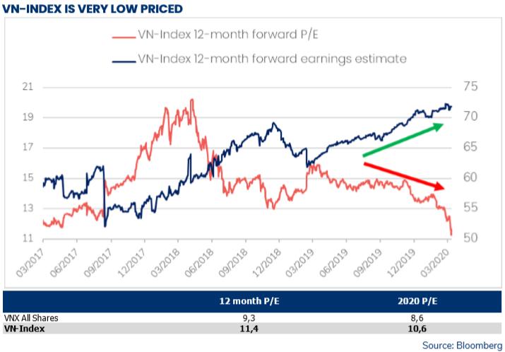 Đánh giá thị trường chứng khoán Việt Nam rẻ đến khó tin, Pyn Elite Fund tích cực gom thêm cổ phiếu, tập trung nhóm ngân hàng - Ảnh 2.