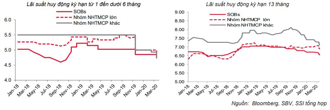 NHNN hạ một loạt lãi suất điều hành, lãi suất huy động tiếp tục giảm - Ảnh 1.