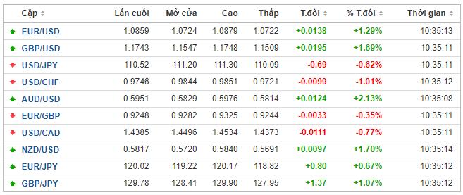 Thị trường ngoại hối hôm nay 24/3: Chỉ giảm nhẹ sau gói QE không giới hạn của Fed, đồng USD vẫn duy trì sức mạnh hiện có - Ảnh 1.