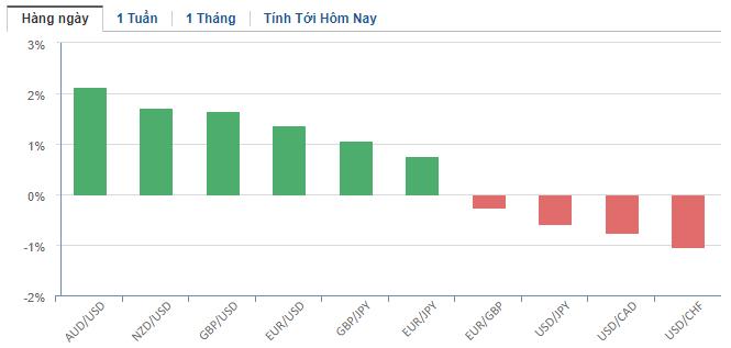 Thị trường ngoại hối hôm nay 24/3: Chỉ giảm nhẹ sau gói QE không giới hạn của Fed, đồng USD vẫn duy trì sức mạnh hiện có - Ảnh 2.