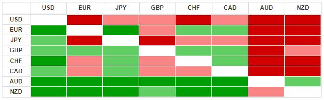 Thị trường ngoại hối hôm nay 24/3: Chỉ giảm nhẹ sau gói QE không giới hạn của Fed, đồng USD vẫn duy trì sức mạnh hiện có - Ảnh 3.