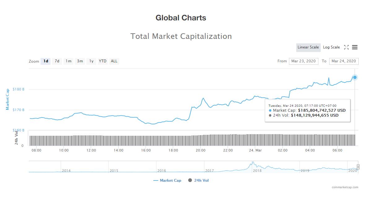 Tổng giá trị thị trường và khối lượng giao dịch tiền kĩ thuật số hôm nay (24/3) (nguồn: CoinMarketCap)