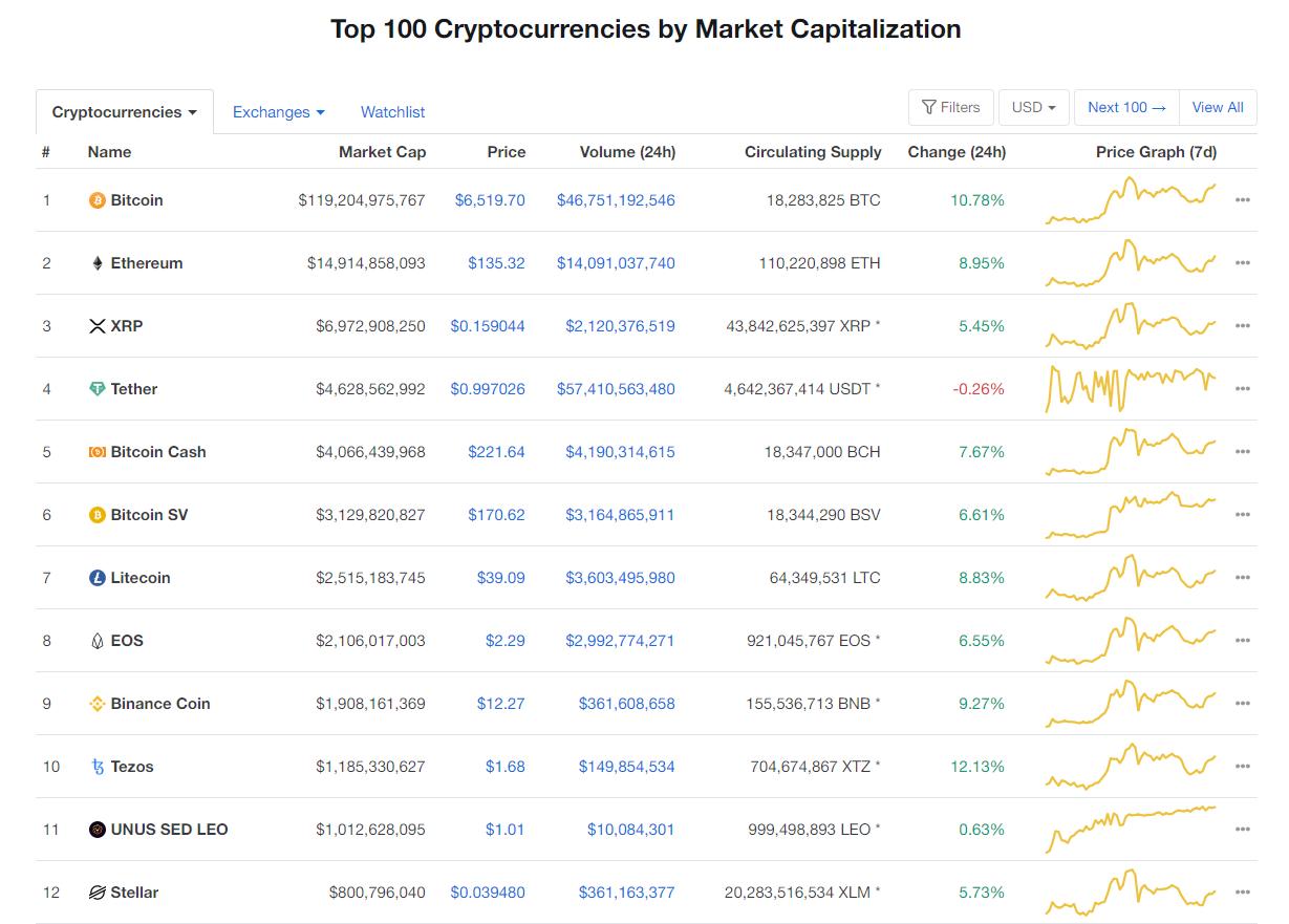 Nhóm 10 đồng tiền kĩ thuật số hàng đầu theo giá trị thị trường hôm nay (24/3) (nguồn: CoinMarketCap)