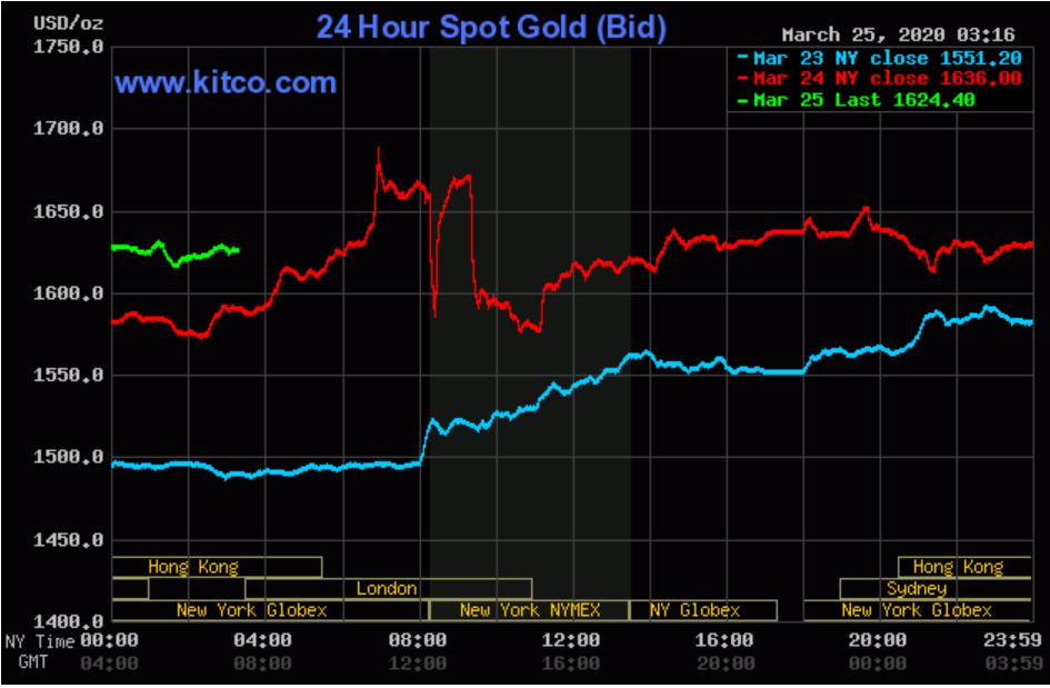Giá vàng thế giới liên tiếp tăng sốc, thu hẹp chênh lệch với vàng SJC chỉ còn 1 triệu đồng/lượng - Ảnh 2.