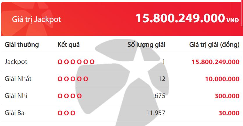 Kết quả Vietlott tuần qua (23-29/3): Thêm hai tỉ phú jackpot xuất hiện trong tháng 3 - Ảnh 2.