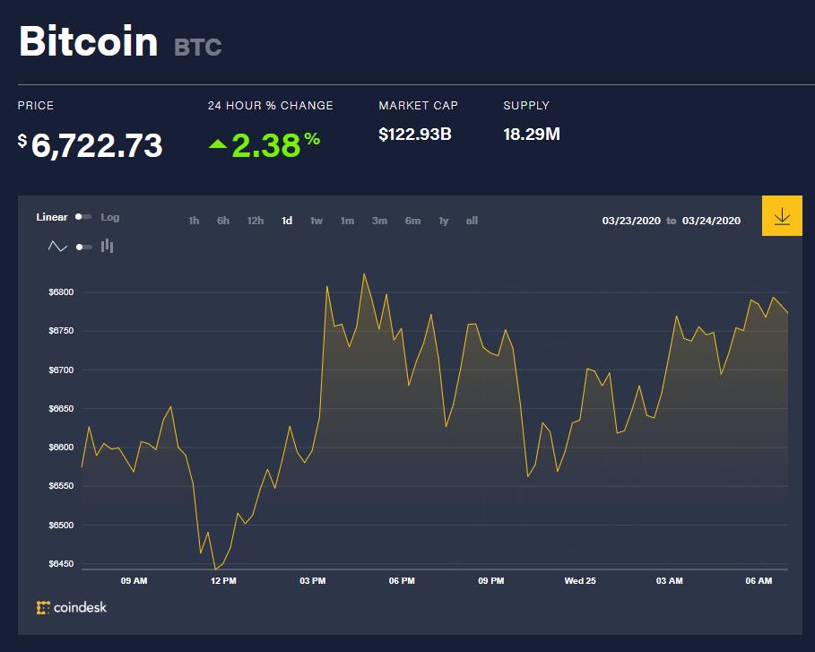 Chỉ số giá bitcoin hôm nay (26/3) (nguồn: CoinDesk)