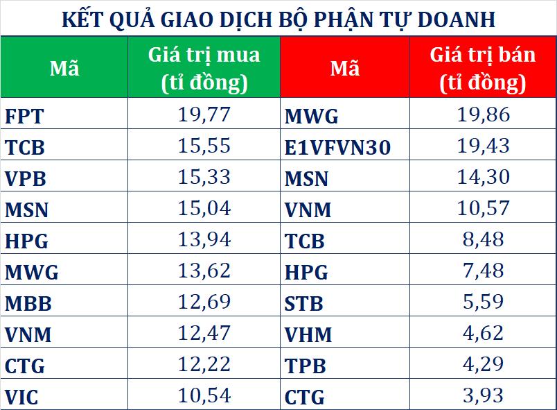 Tự doanh CTCK trở lại mua ròng phiên VN-Index thu hẹp đà giảm, con trai Chủ tịch Hòa Phát đăng kí mua 20 triệu cp - Ảnh 1.