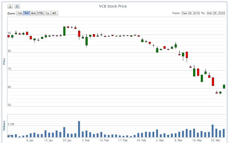 Giá giảm sâu, Kế toán trưởng Vietcombank đăng kí mua 10.000 cổ phiếu  - Ảnh 2.
