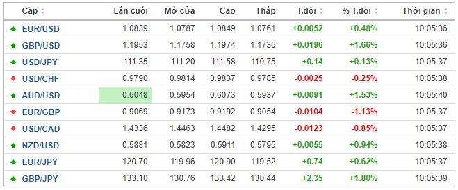 Thị trường ngoại hối hôm nay 25/3: Gói cứu trợ 2.000 tỉ USD 'phá xích' tại Thượng viện Mỹ, đồng USD mất giá - Ảnh 1.