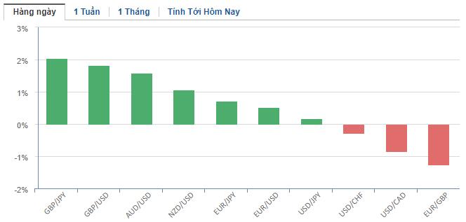 Thị trường ngoại hối hôm nay 25/3: Gói cứu trợ 2.000 tỉ USD 'phá xích' tại Thượng viện Mỹ, đồng USD mất giá - Ảnh 2.