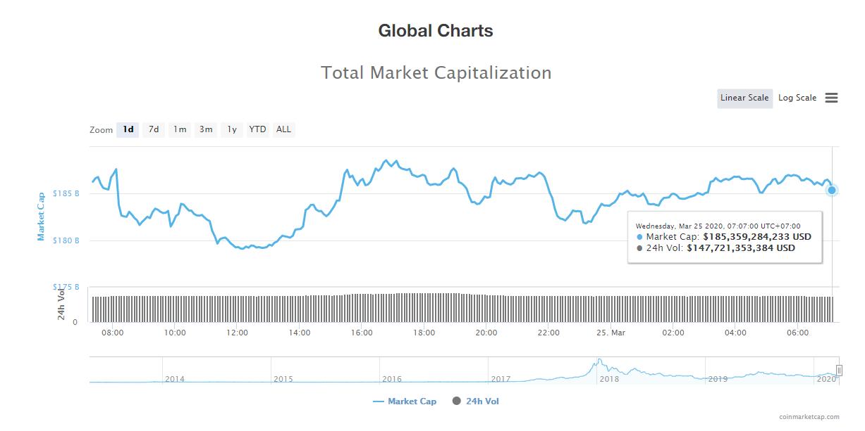 Tổng giá trị thị trường và khối lượng giao dịch tiền kĩ thuật số hôm nay (26/3) (nguồn: CoinMarketCap)