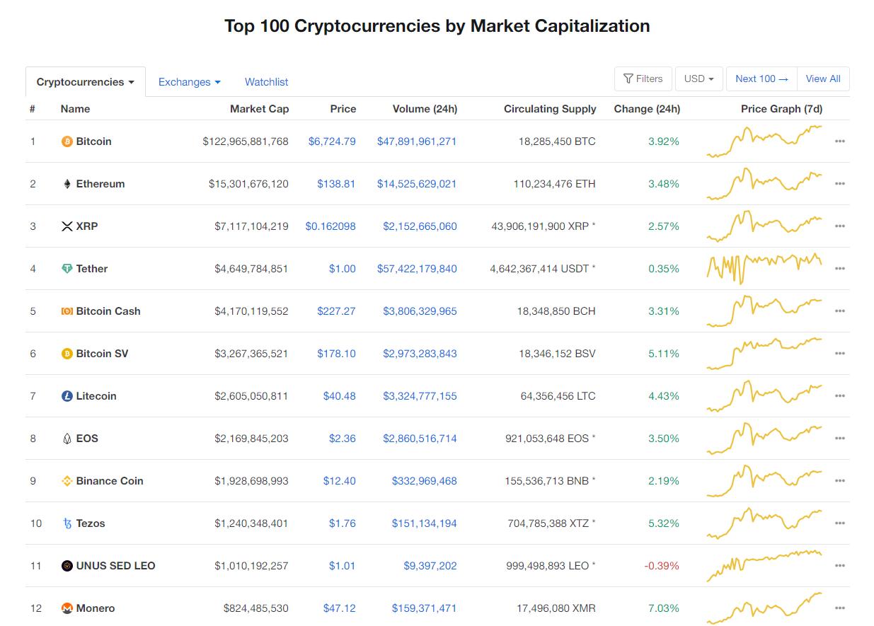 Nhóm 10 đồng tiền kĩ thuật số hàng đầu theo giá trị thị trường hôm nay (26/3) (nguồn: CoinMarketCap)