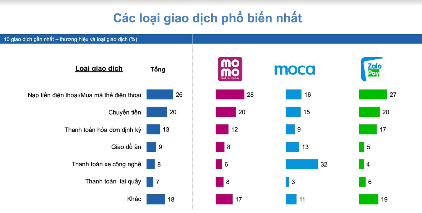 90% thị trường ví điện tử Việt về tay ZaloPay, Moca và Momo, cơ hội nào cho những tay chơi còn lại - Ảnh 2.