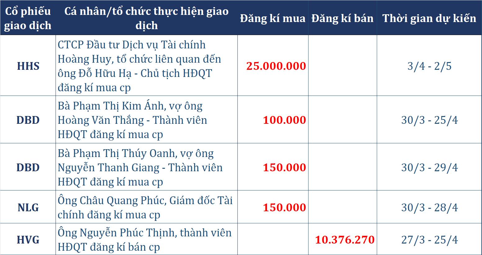 Dòng tiền thông minh 26/3: Cùng chiều khối ngoại, tự doanh CTCK tranh thủ thoái ròng 147 tỉ đồng phiên khởi sắc - Ảnh 2.