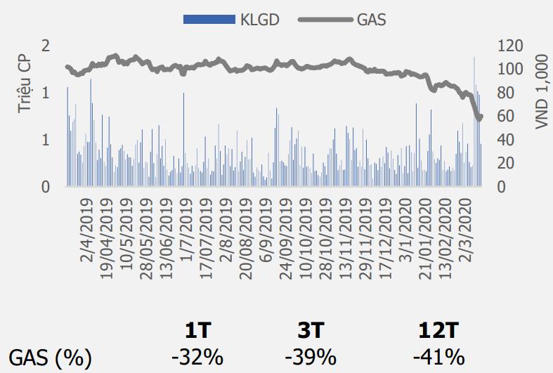 Cổ phiếu tâm điểm ngày 27/3: SHB, BVH, GAS - Ảnh 3.