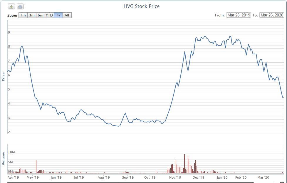 Cổ phiếu HVG giảm gần 50%, tân thành viên HĐQT Thủy sản Hùng Vương muốn bán toàn bộ hơn 10 triệu cp - Ảnh 2.