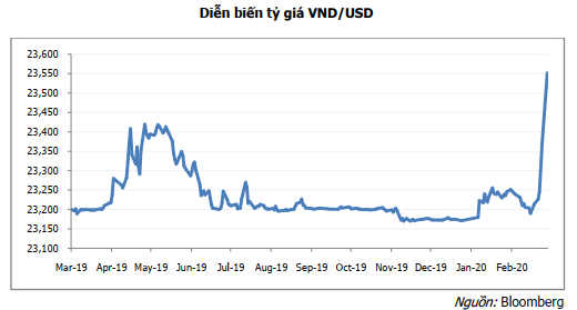 MBS: Lạm phát ở mức cao đang gây áp lực lên tỷ giá  - Ảnh 2.